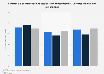 Umfrage zum Antisemitismus in Deutschland 2016