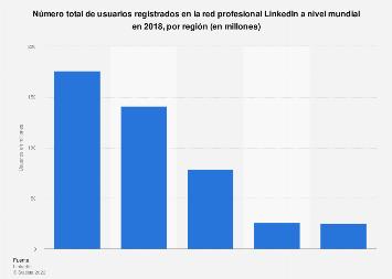 Usuarios registrados de LinkedIn a nivel mundial en 2018, por región