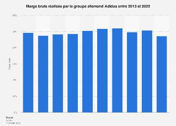Marge brute du groupe Adidas 2013-2018