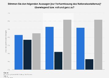 Umfrage zur Verharmlosung des Nationalsozialismus in Deutschland 2018