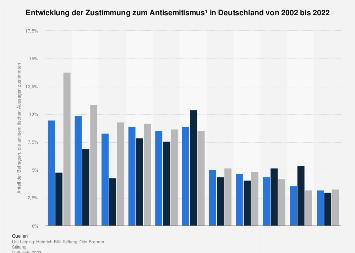 Entwicklung der Zustimmung zum Antisemitismus in Deutschland bis 2018