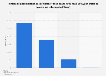 Compra de las empresas más significativas de Yahoo por precio 1999-2016