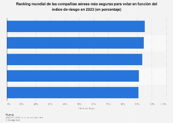Ranking de las aerolíneas más seguras para volar del mundo 2018