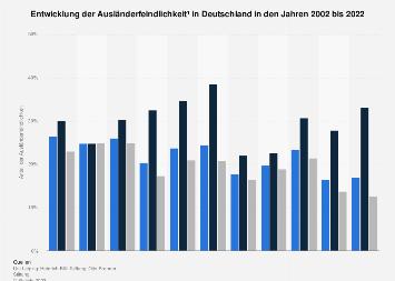 Entwicklung der Ausländerfeindlichkeit in Deutschland bis 2018