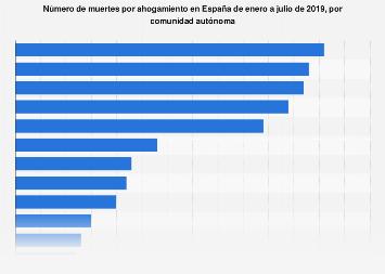 Bañistas fallecidos por ahogamiento por autonomía en España de enero a julio de 2017