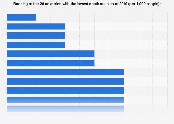 Countries with lowest death rates 2017