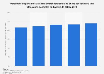 Elecciones generales de España: pensionistas con derecho a voto 2008-2019