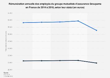Groupama: rémunération annuelle des salariés France 2014-2017, selon le statut