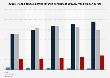 Global PC and console gaming revenue 2014-2019, by type