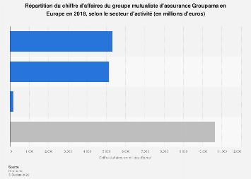 Groupama: ventilation des revenus selon le secteur d'activité en Europe 2018