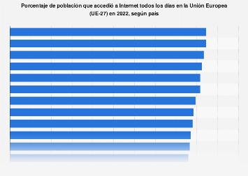 Porcentaje de población que utilizaba Internet a diario por país 2018