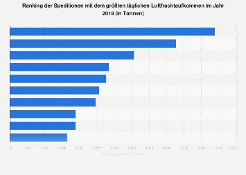 Speditionen im Bereich Luftfracht mit dem höchsten Frachtaufkommen weltweit 2017