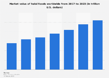 Global market value of halal food 2017-2023