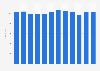 Recherche et développement : nombre de salariés d'Adidas 2011-2018