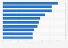Évolution annuelle des ventes en valeur de produits estivaux en France 2014-2015