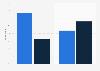 Adblocker usage in the Netherlands 2015, by gender