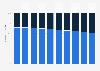 Répartition des cadres du groupe Adidas par sexe 2013-2018