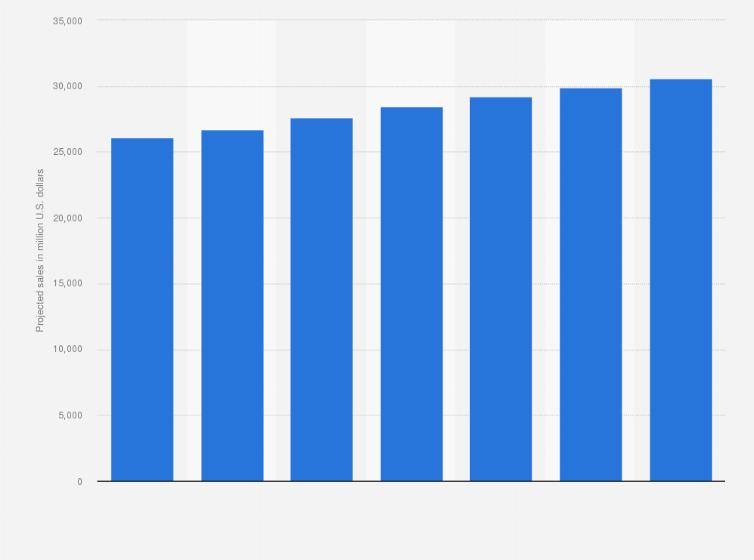 Publix: projected sales U S  2015-2021 | Statista