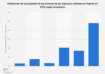 Propiedad de acciones de empresas cotizadas según propietario en España en 2015