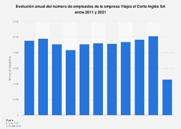 Número de trabajadores en la agencia Viajes el Corte Inglés 2011-2017