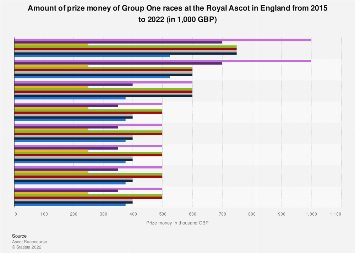 England: prize money of Royal Ascot group 1 races 2019