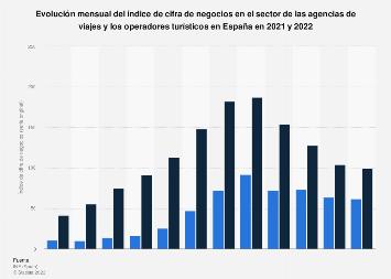 Índice de cifra de negocios de agencias de viajes y turoperadores España 2017-2018
