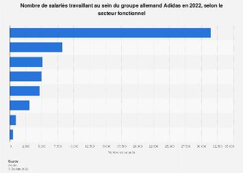 Nombre de salariés par secteur au sein du groupe Adidas 2013-2018