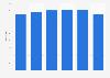Ernest Jones: number of stores in the United Kingdom (UK) 2014-2018