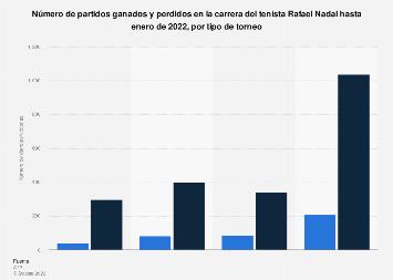 Victorias y derrotas en la carrera de Rafa Nadal por tipo de torneo hasta junio 2019