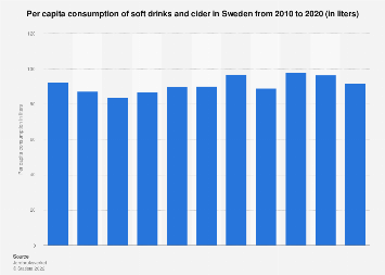 Per capita consumption of soft drinks and cider in Sweden 2006-2016