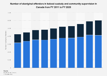 Aboriginal offenders in federal custody and community supervision Canada 2011-2016