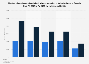 Administrative segregation admissions in federal prisons by identity Canada 2013-2018