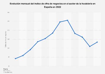 Índice mensual de cifra de negocios del sector de la hostelería España 2017