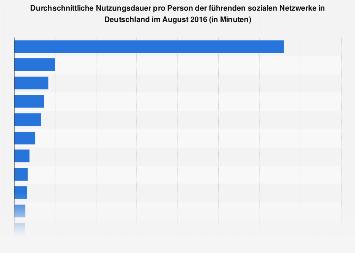Nutzungsdauer von sozialen Netzwerken pro Person in Deutschland im August 2016