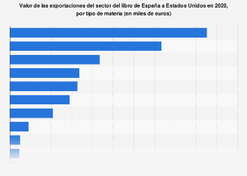 Valor de las exportaciones de libros de España a Estados Unidos por materia 2016