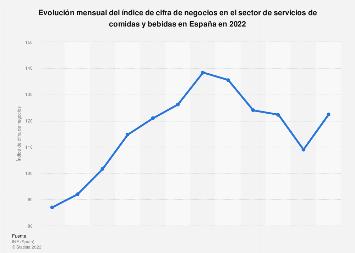 Índice mensual de cifra de negocios en el sector de la restauración España 2018