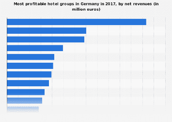 f8ddbb21561227 Accommodation industry in Germany - Statistics   Facts