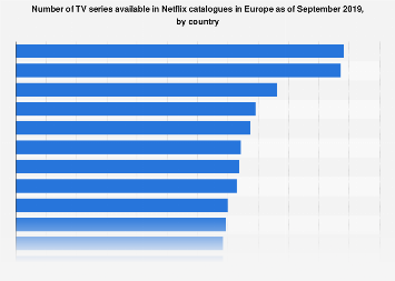 Number of TV series in Netflix libraries in Europe 2019, by country