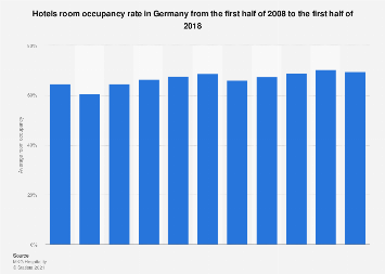 Room occupancy of hotels in Germany H1 2008-2018