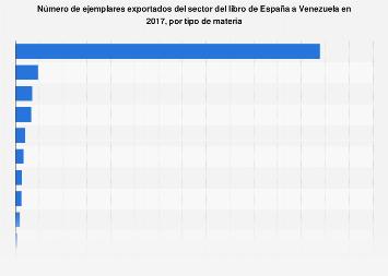 Número de libros exportados por materia de España a Venezuela 2016