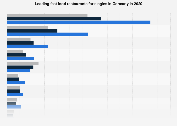 Fast food restaurants popular for singles in Germany 2019