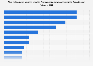 Main online news sources among Francophones in Canada 2019