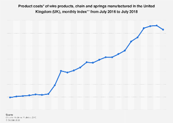 Monthly product cost index of wire products manufactured in the UK 2016-2017