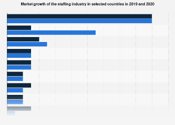 Forecasted market growth of the staffing industry by country 2017-2018