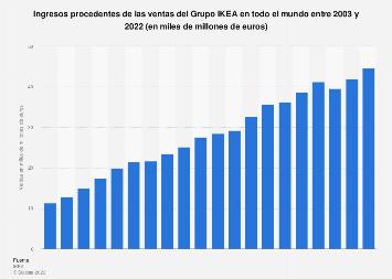 Ingresos globales de IKEA 2003- 2017