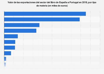 Valor de las exportaciones de libros de España a Portugal por materia 2016