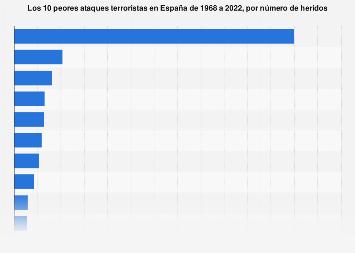 Los 10 peores ataques terroristas en España 1968-2017, por número de heridos