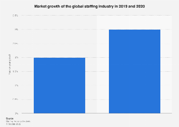 Forecasted market growth of the global staffing industry 2017-2018