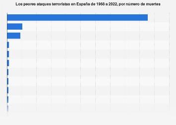 Los peores ataques terroristas en España 1968-2018, por número de muertes