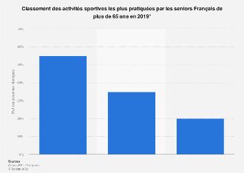Activités sportives préférées des seniors français 2019
